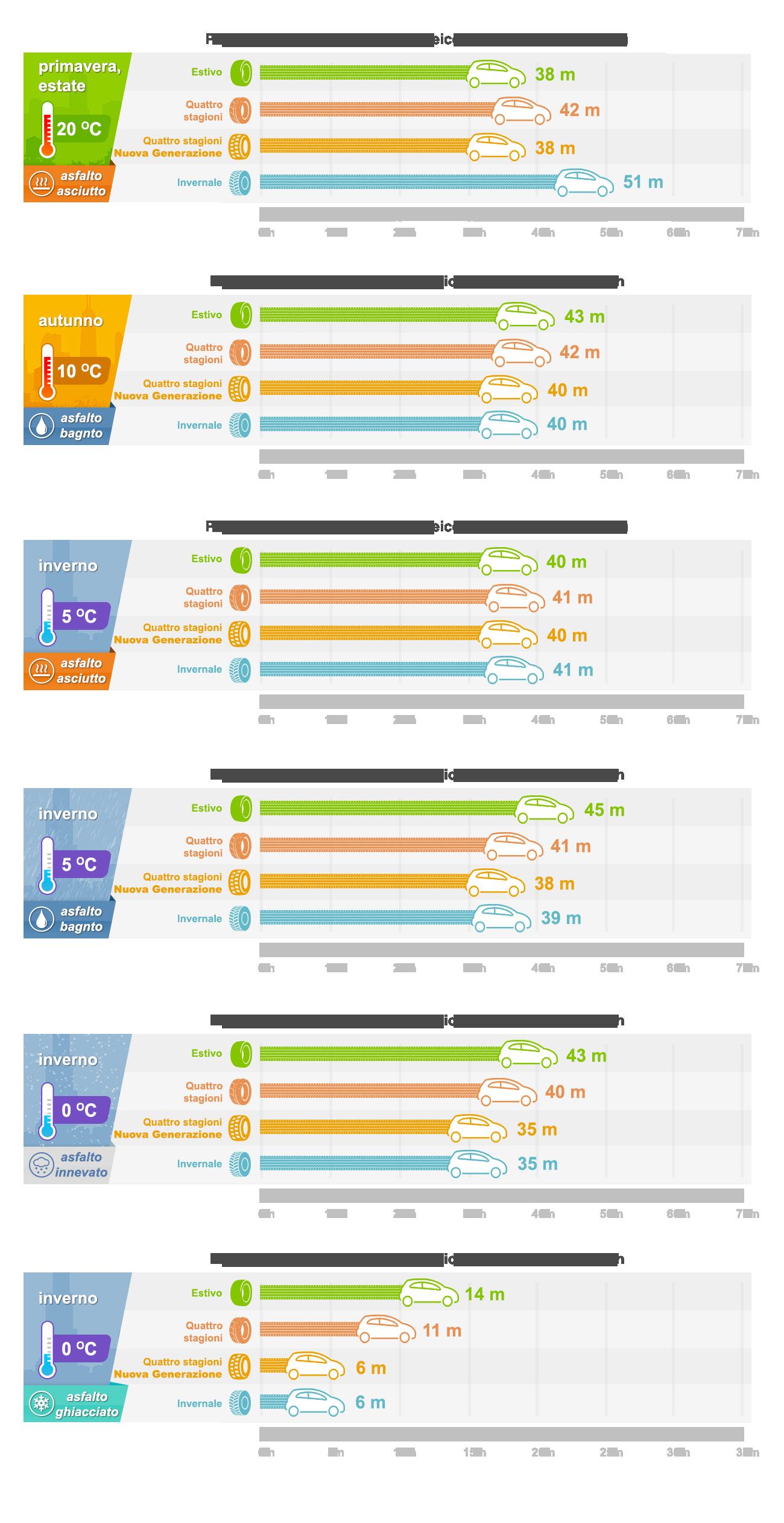 infografica-quattro-stagioni-vs-invernali-frenata-it