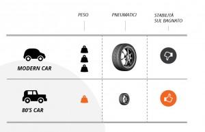 Le auto moderne necessitano maggiormente di gomme invernali