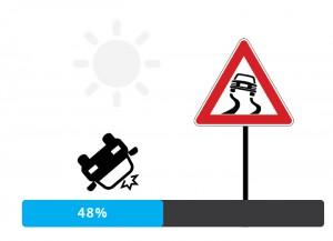 48% di incidenti in inverno per asfalto bagnato o ghiacciato