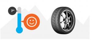 Usa i pneumatici invernali quando ci sono meno di 7 gradi centigradi