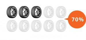 Il 70% degli automobilisti non controlla i pneumatici.